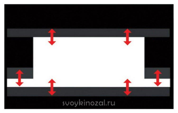 мультиформатные экраны для проектора